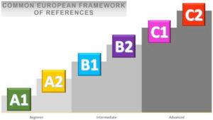 Stufen des Common European Framework Languages